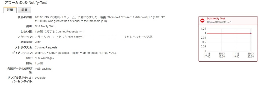 AWS WAF cloudwatch状況