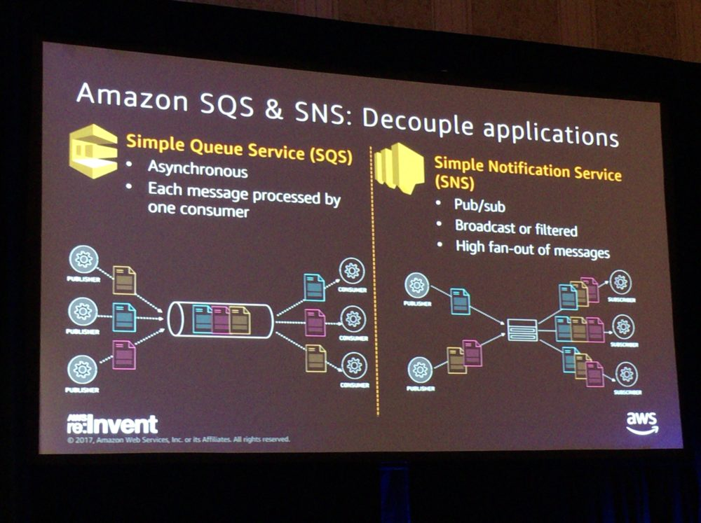 re:Invent2017 BBC Built SQS SNS