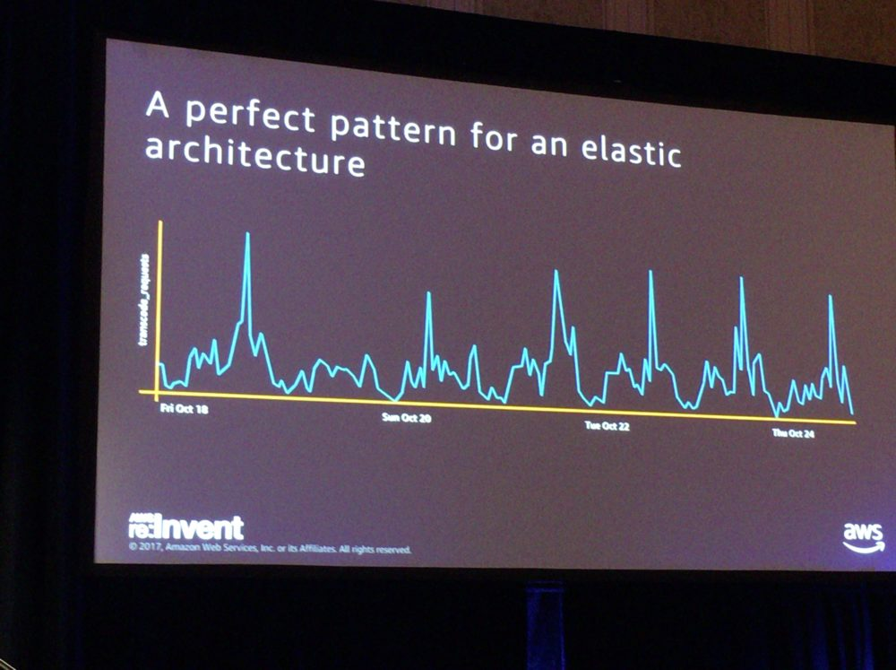 re:Invent2017 BBC Built History4