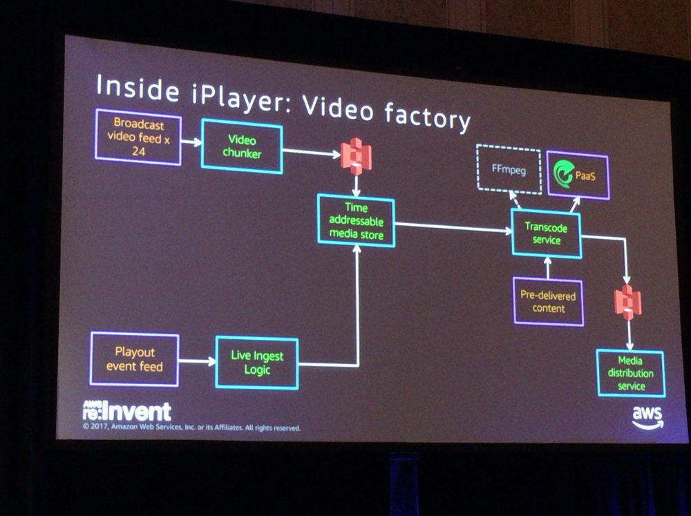 re:Invent2017 BBC Built Inside iPlayer