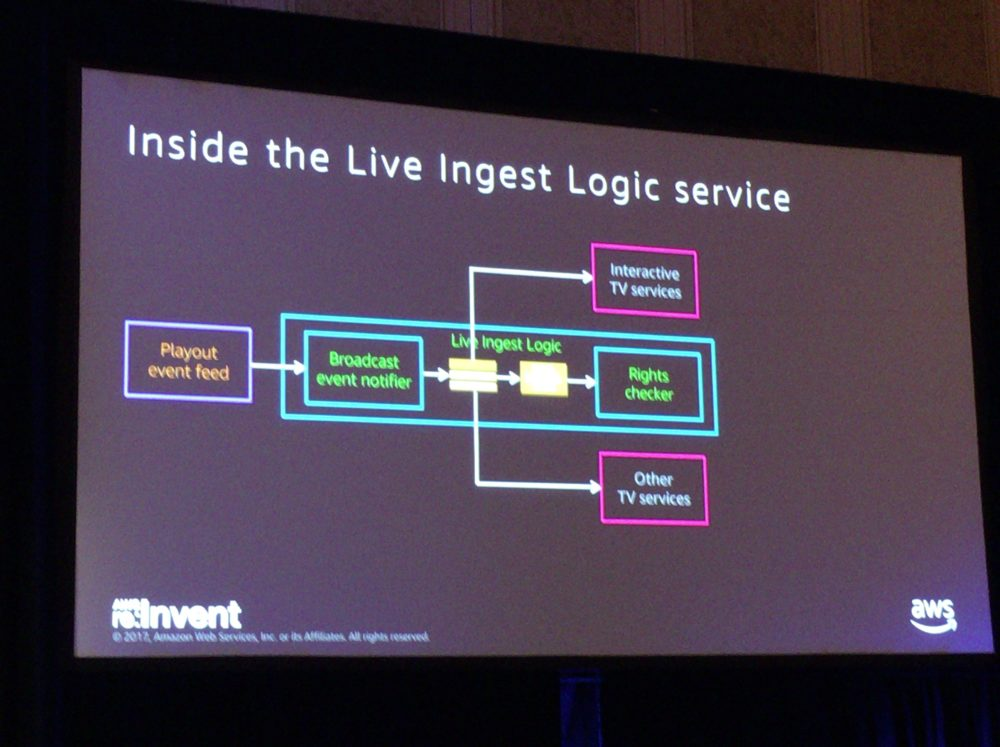 re:Invent2017 BBC Built Logic Service