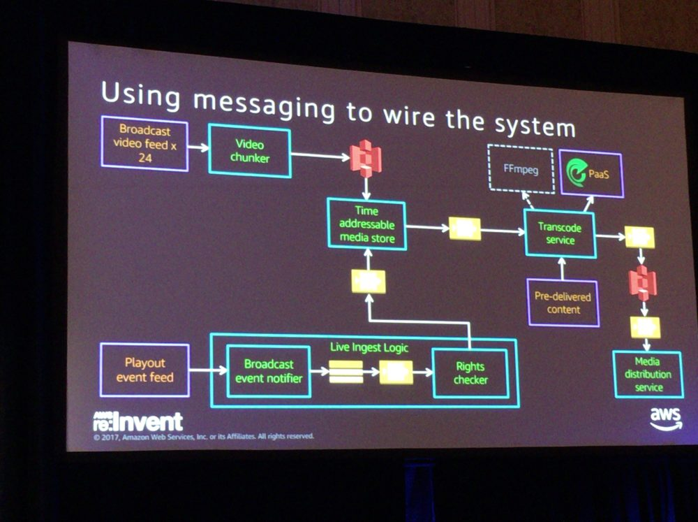 re:Invent2017 BBC Built Using messaging